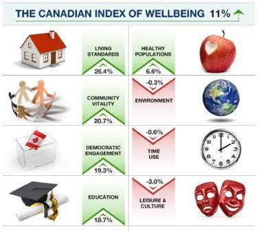 New Canadian Index of Wellbeing Shows that Quality of Life Does not Match GDP Increases