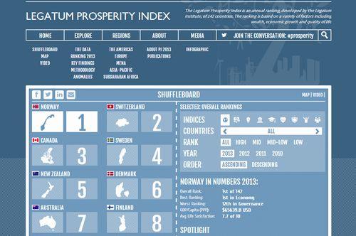 The Legatum Institute (LI)  released The 2013 Legatum Prosperity Indexin October 2013