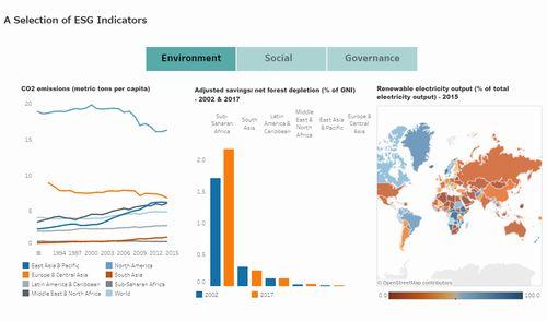 世界銀行がESGデータポータルを開設