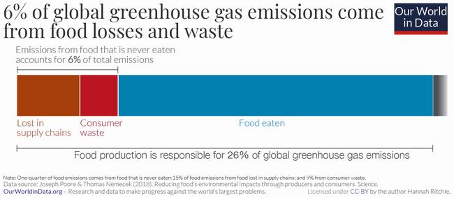 世界の温室効果ガス総排出量の6%が食品の廃棄から